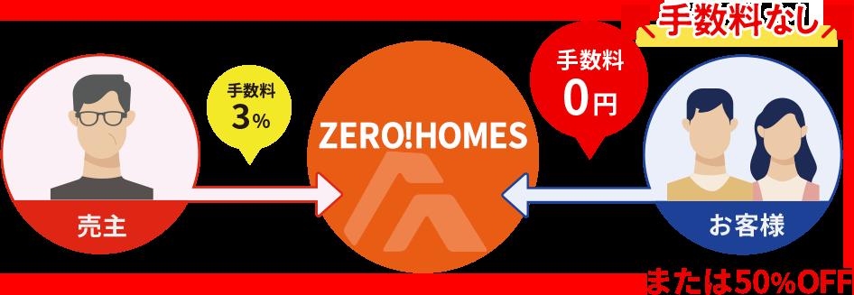 ZERO!HOMESの場合